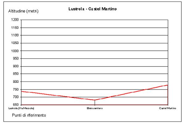 lustrola-territorio-sentieri-lustrola-castel-martino-sentiero-altimetria